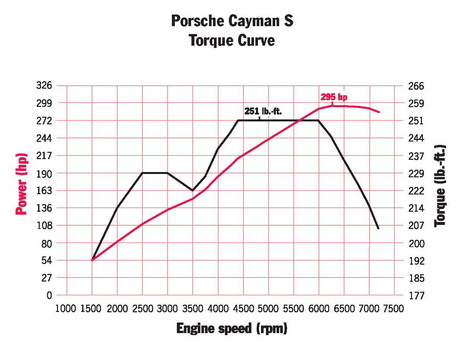 Cayman Register - FAQ: Cayman Model History
